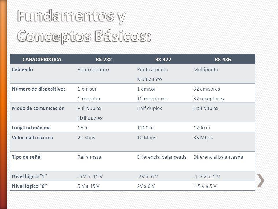 Fundamentos y Conceptos Básicos: