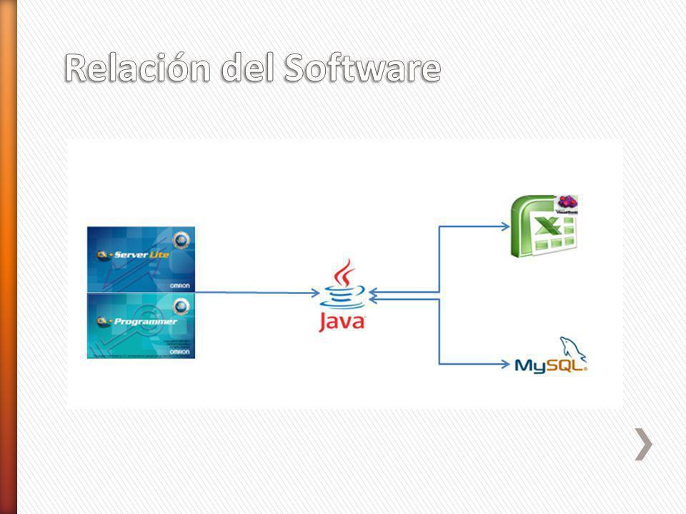 Relación del Software