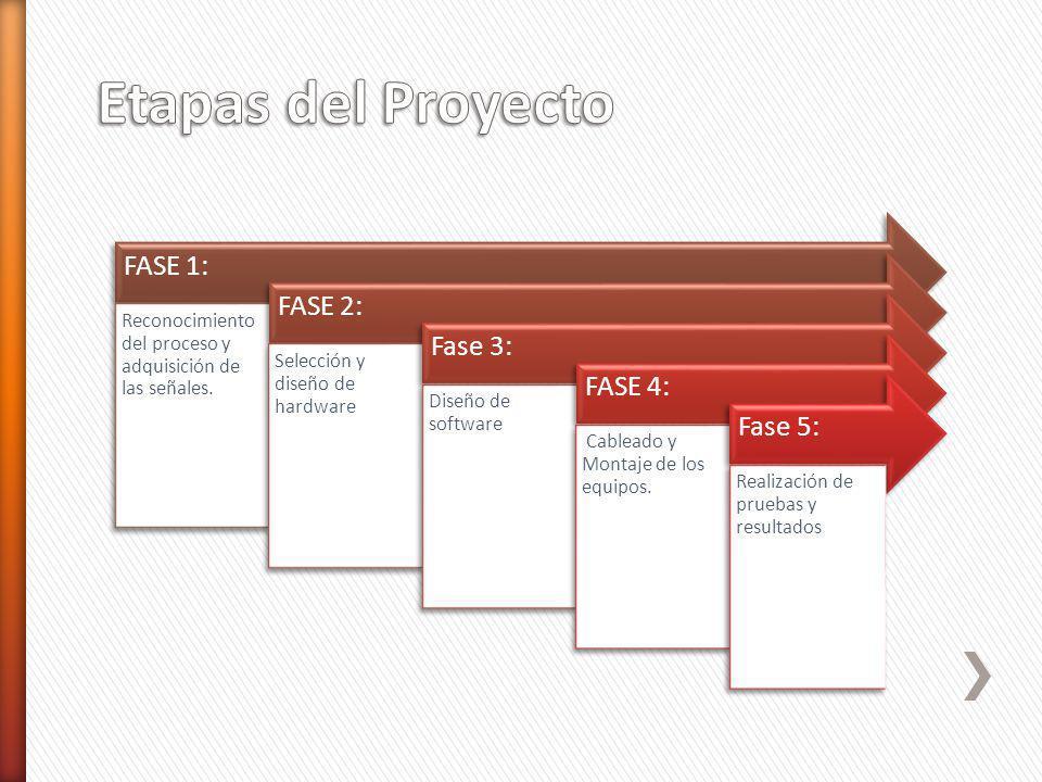 Etapas del Proyecto FASE 1: FASE 2: Fase 3: FASE 4: Fase 5: