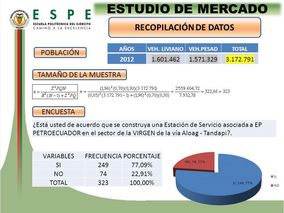 ESTUDIO DE MERCADO RECOPILACIÓN DE DATOS POBLACIÓN