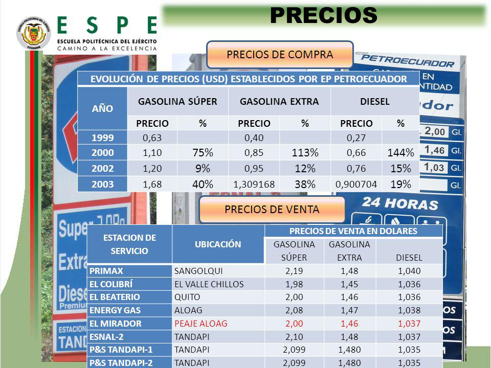 PRECIOS PRECIOS DE COMPRA 75% 113% 144% 9% 12% 15% 40% 38% 19%