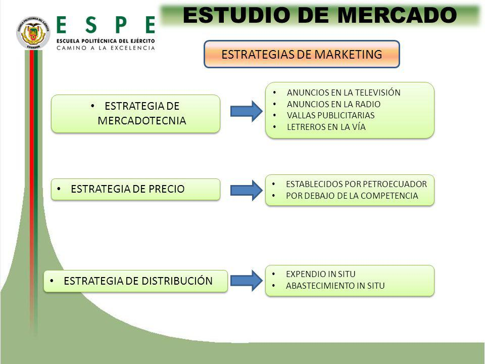 ESTUDIO DE MERCADO ESTRATEGIAS DE MARKETING