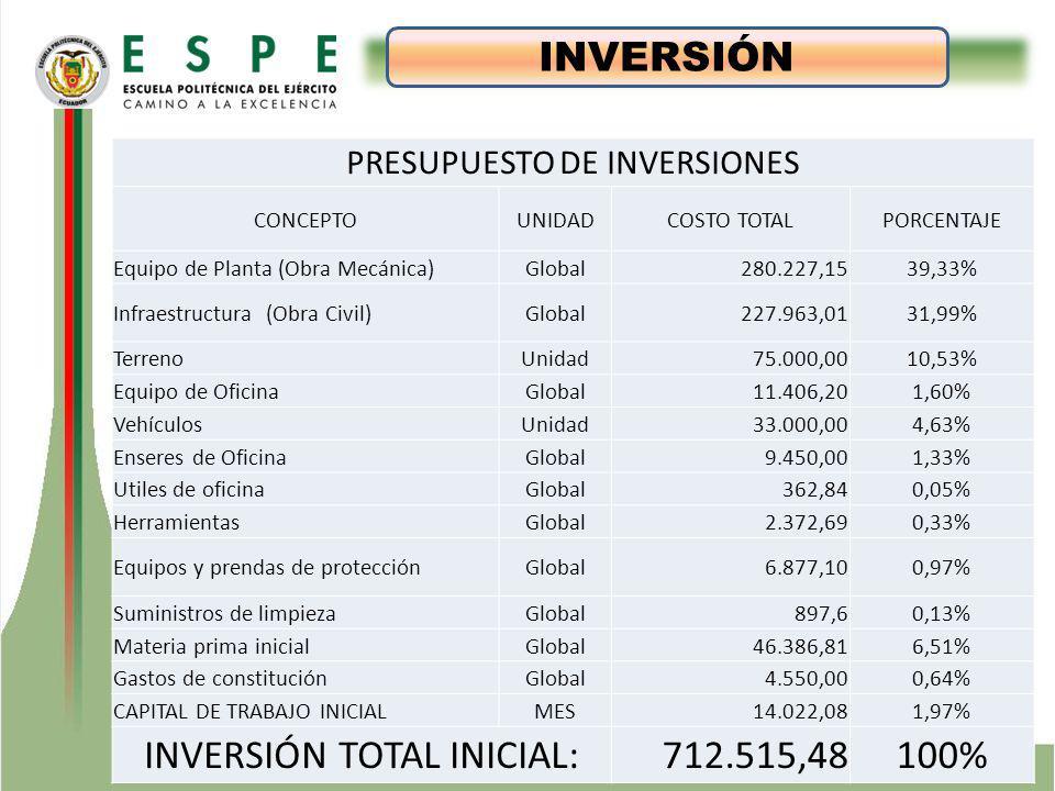 ESTUDIO TÉCNICO INVERSIÓN INVERSIÓN TOTAL INICIAL: 712.515,48 100%