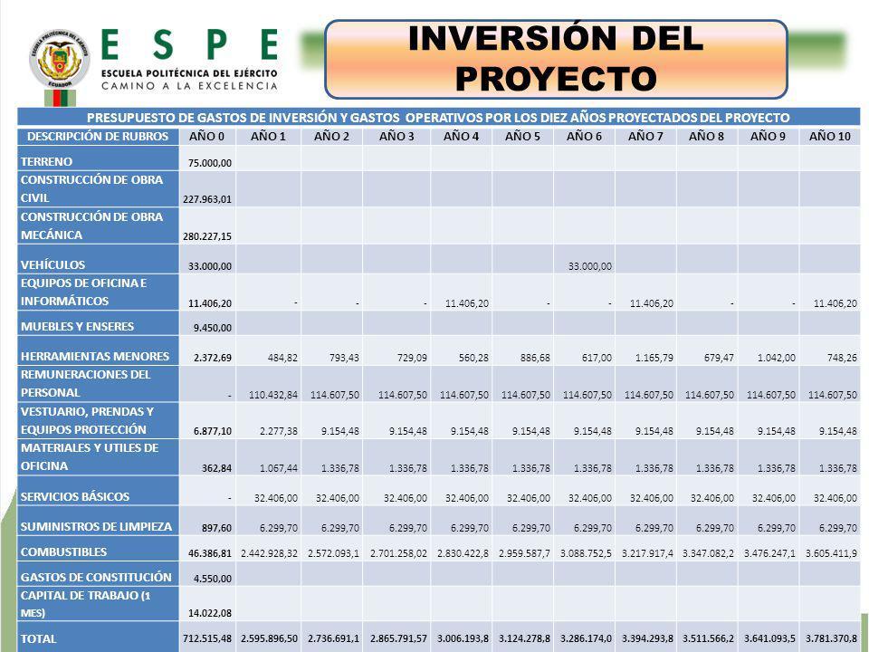 INVERSIÓN DEL PROYECTO