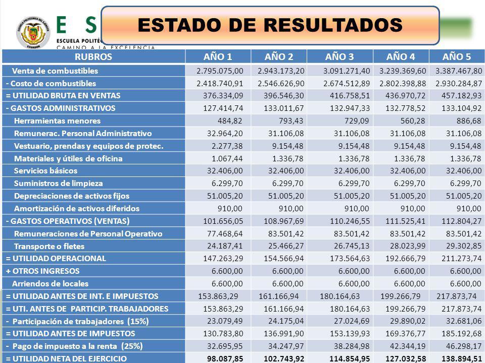 ESTUDIO TÉCNICO ESTADO DE RESULTADOS RUBROS AÑO 1 AÑO 2 AÑO 3 AÑO 4