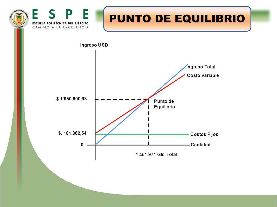 ESTUDIO TÉCNICO PUNTO DE EQUILIBRIO Ingreso USD Ingreso Total