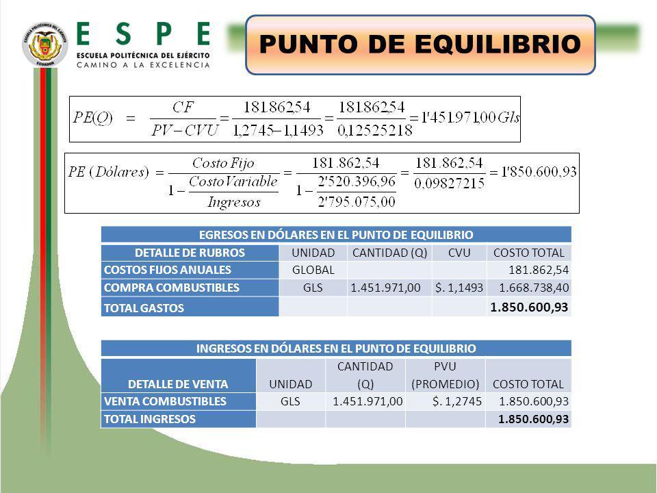 ESTUDIO TÉCNICO PUNTO DE EQUILIBRIO 1.850.600,93