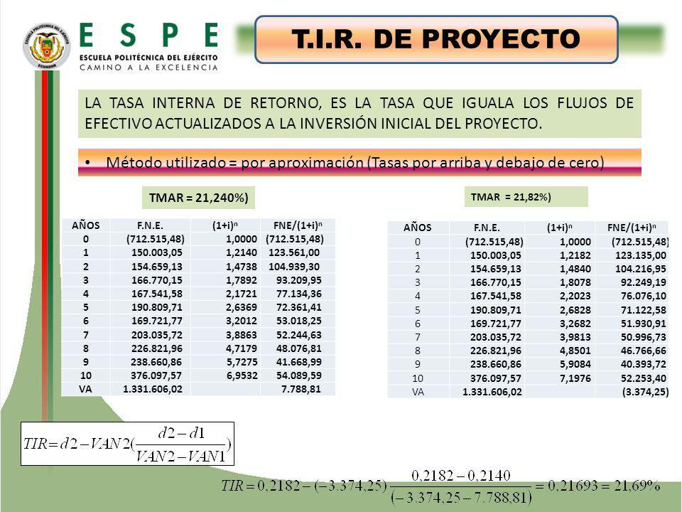ESTUDIO TÉCNICO T.I.R. DE PROYECTO