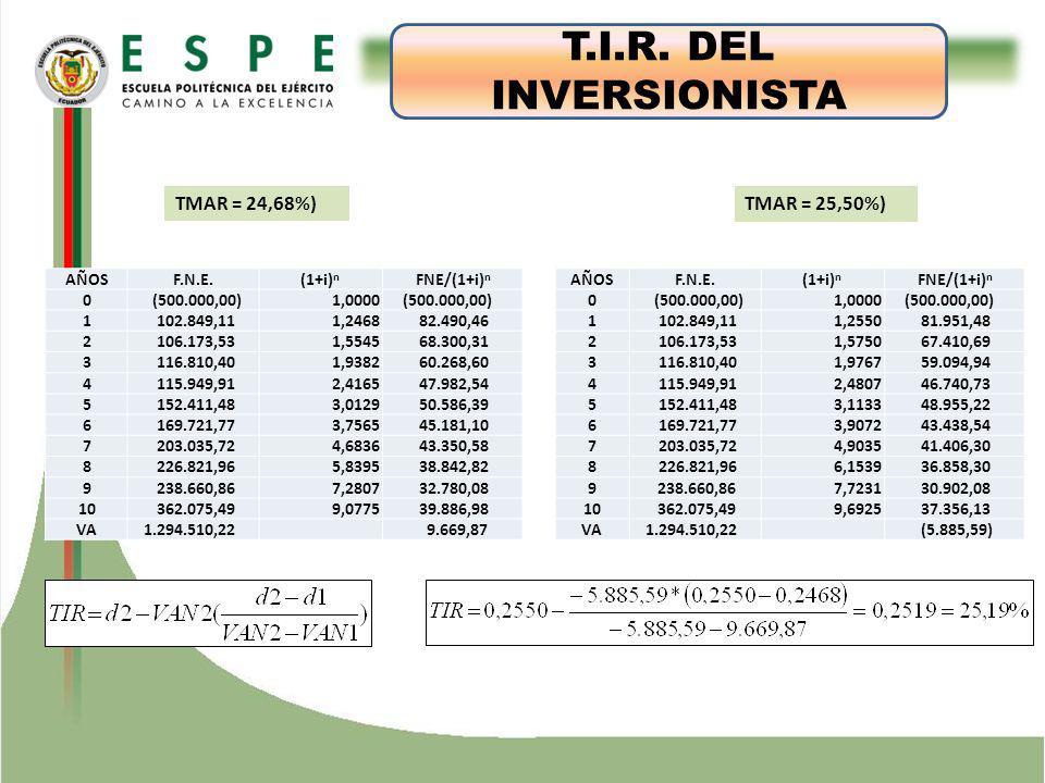 ESTUDIO TÉCNICO T.I.R. DEL INVERSIONISTA TMAR = 24,68%) TMAR = 25,50%)