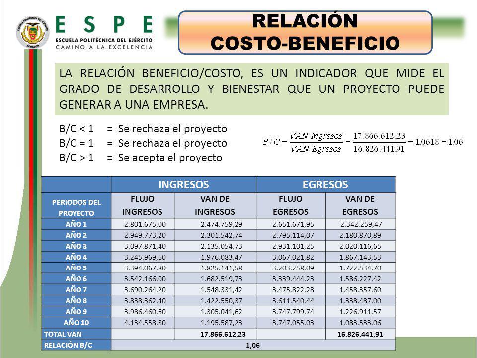 ESTUDIO TÉCNICO RELACIÓN COSTO-BENEFICIO