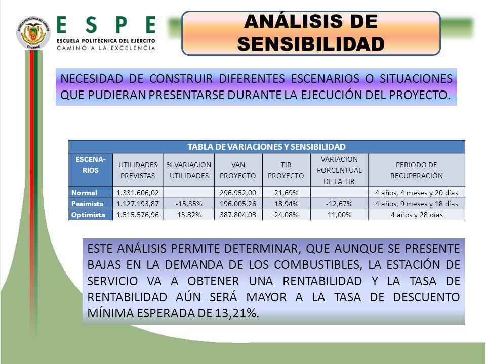 TABLA DE VARIACIONES Y SENSIBILIDAD