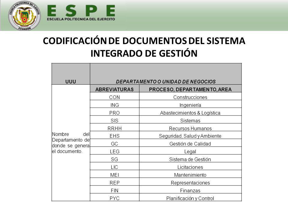 CODIFICACIÓN DE DOCUMENTOS DEL SISTEMA INTEGRADO DE GESTIÓN
