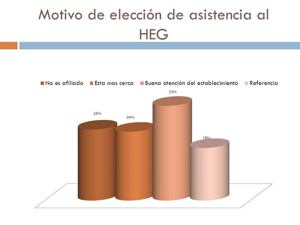 Motivo de elección de asistencia al HEG