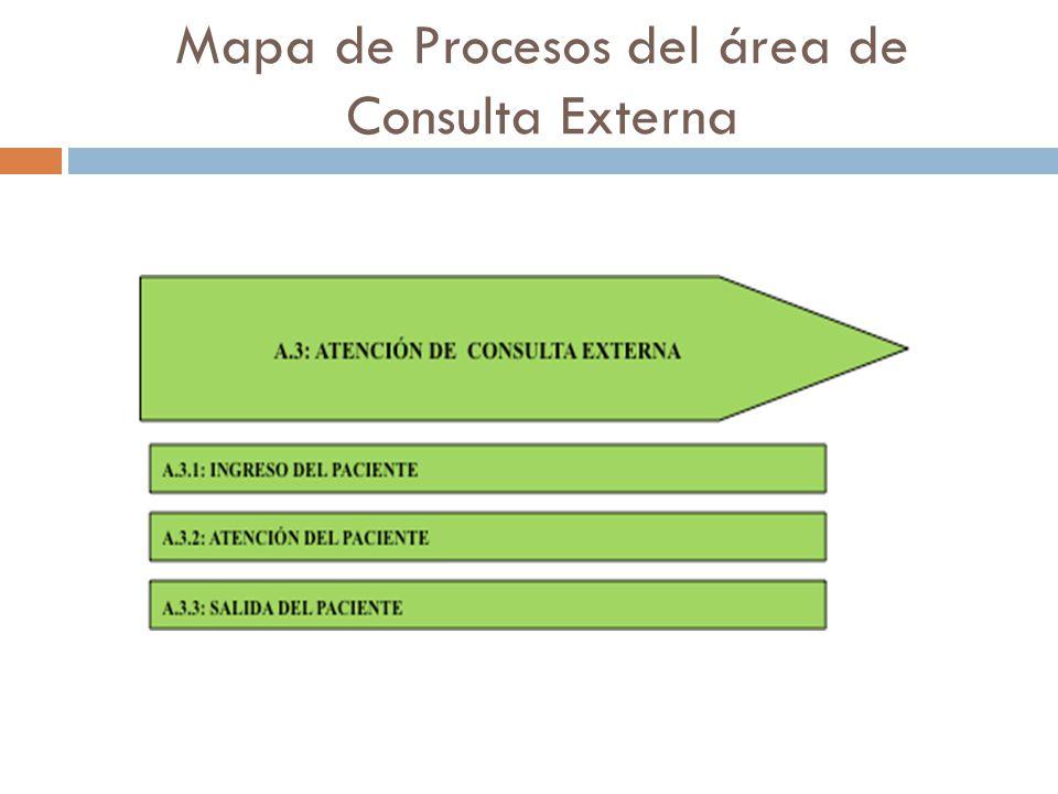 Mapa de Procesos del área de Consulta Externa