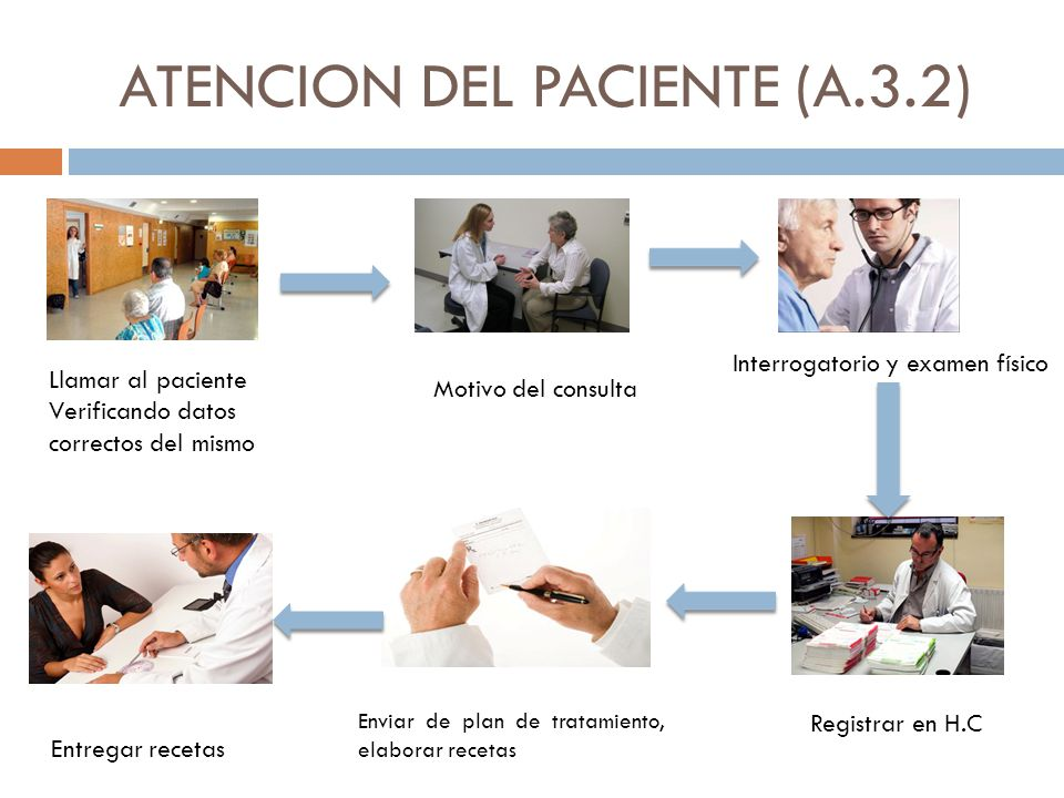 ATENCION DEL PACIENTE (A.3.2)