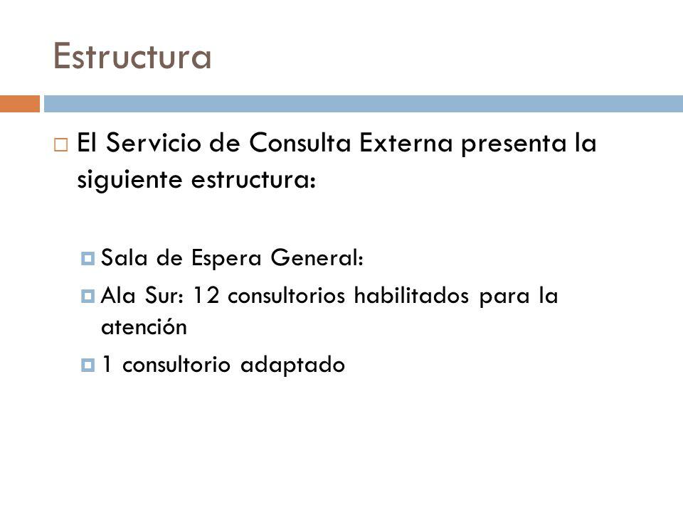 Estructura El Servicio de Consulta Externa presenta la siguiente estructura: Sala de Espera General: