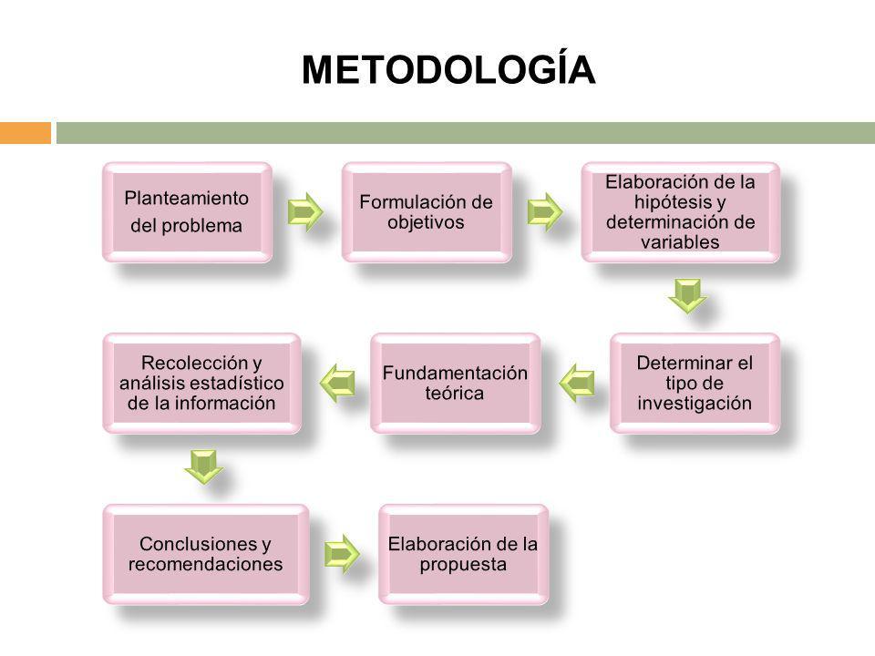 METODOLOGÍA Planteamiento del problema Formulación de objetivos