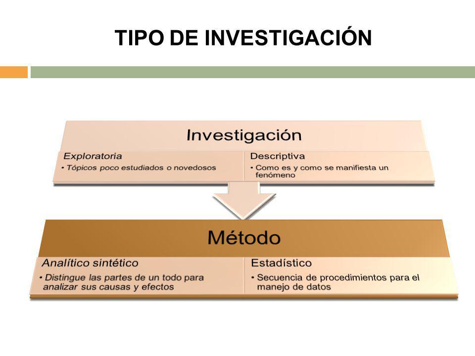 TIPO DE INVESTIGACIÓN Investigación Exploratoria