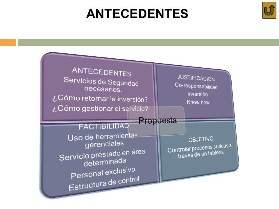 ANTECEDENTES Propuesta FACTIBILIDAD Uso de herramientas gerenciales