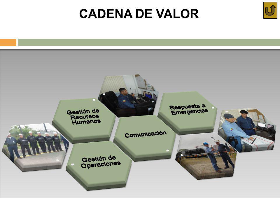 CADENA DE VALOR Gestión de Operaciones Comunicación