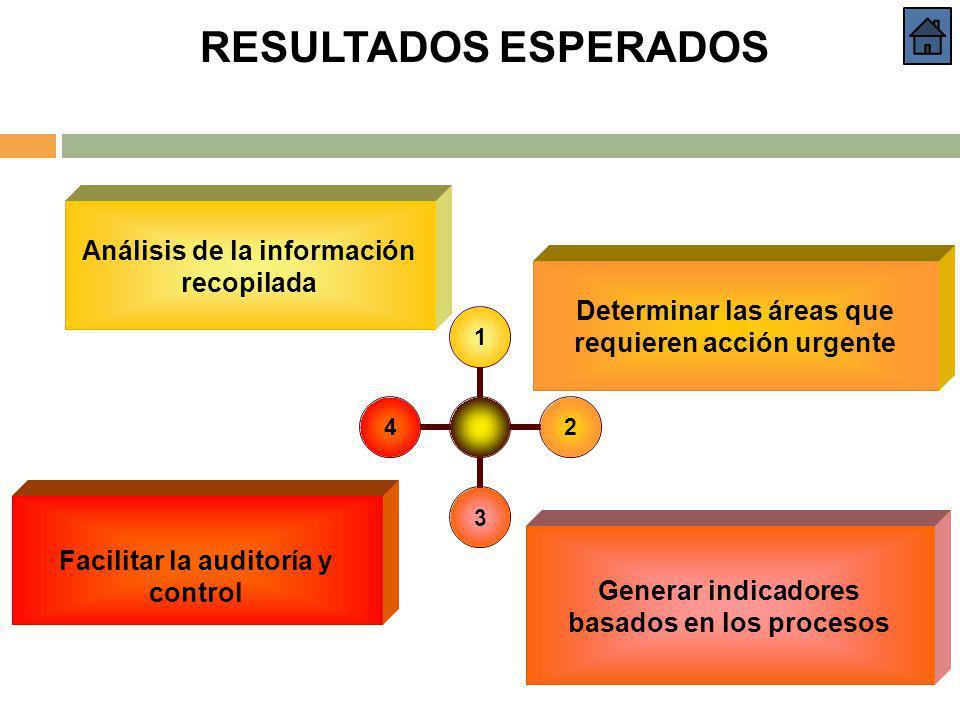 RESULTADOS ESPERADOS Análisis de la información recopilada