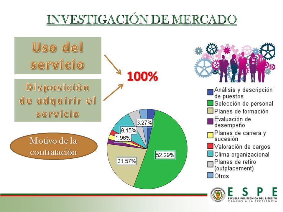 Uso del servicio 100% INVESTIGACIÓN DE MERCADO