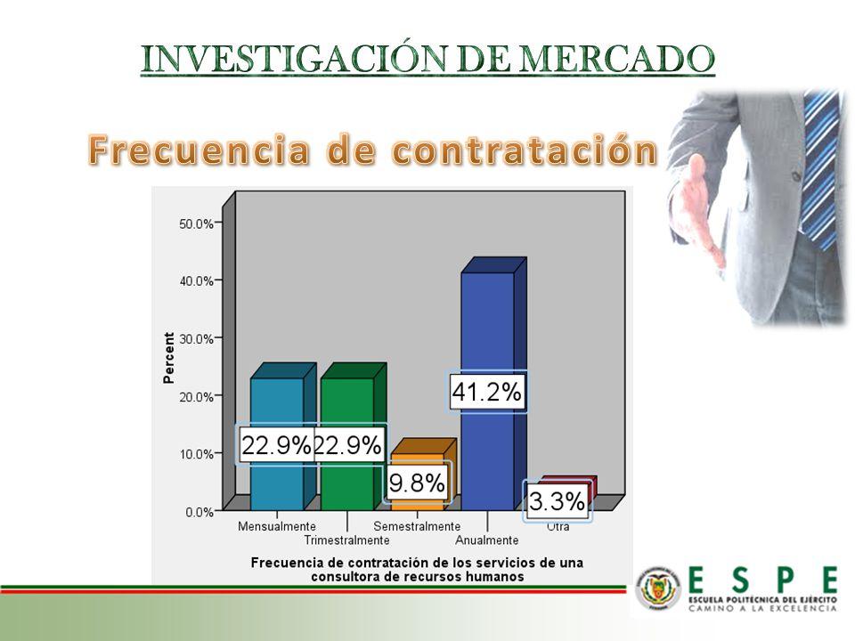 INVESTIGACIÓN DE MERCADO Frecuencia de contratación