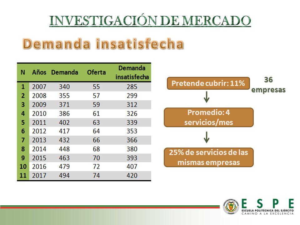 Demanda insatisfecha INVESTIGACIÓN DE MERCADO 36 empresas