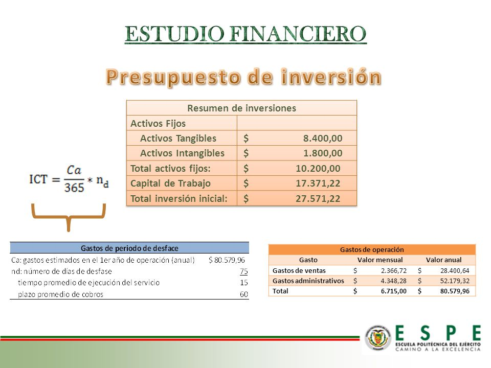 Presupuesto de inversión Resumen de inversiones