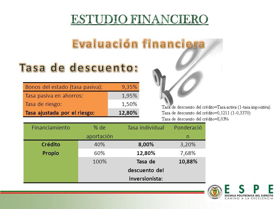 Evaluación financiera Tasa de descuento del inversionista:
