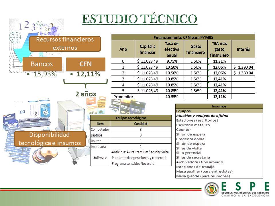 ESTUDIO TÉCNICO Bancos 15,93% CFN 12,11% 2 años