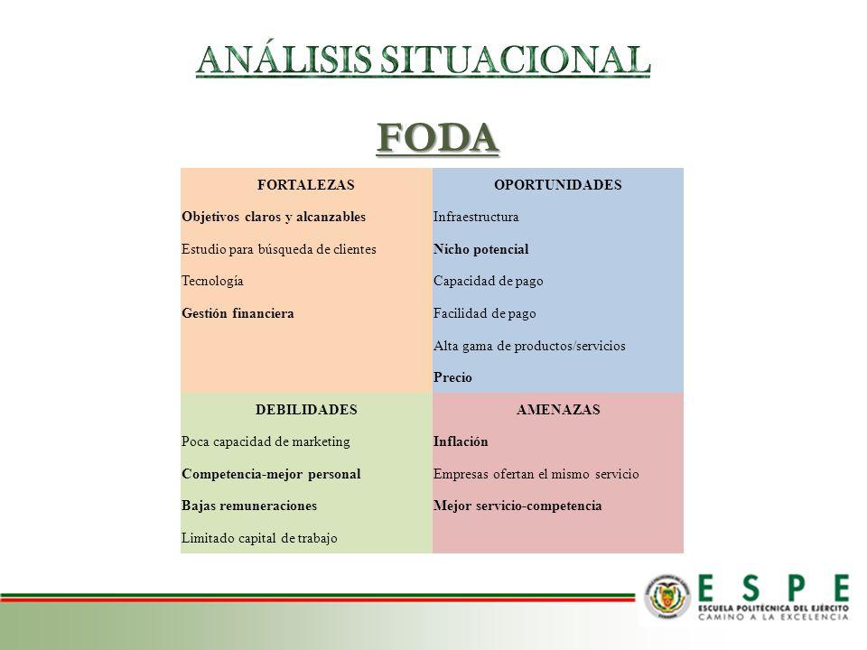 FODA ANÁLISIS SITUACIONAL FORTALEZAS OPORTUNIDADES