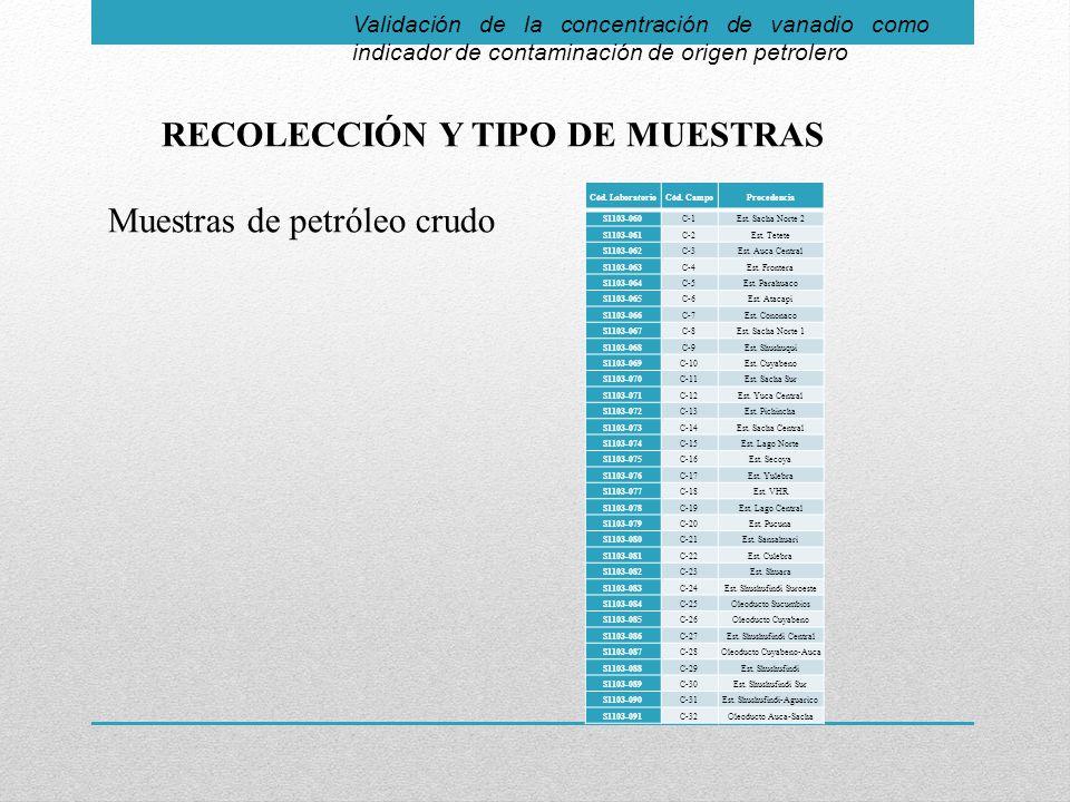 RECOLECCIÓN Y TIPO DE MUESTRAS Muestras de petróleo crudo