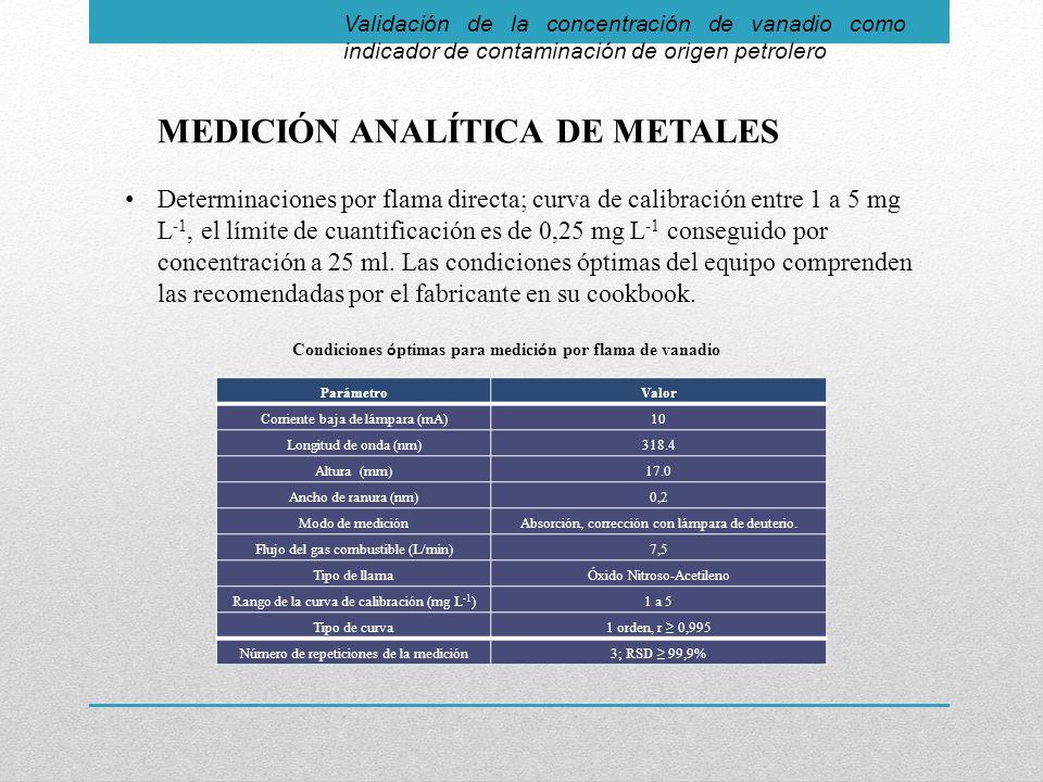 MEDICIÓN ANALÍTICA DE METALES