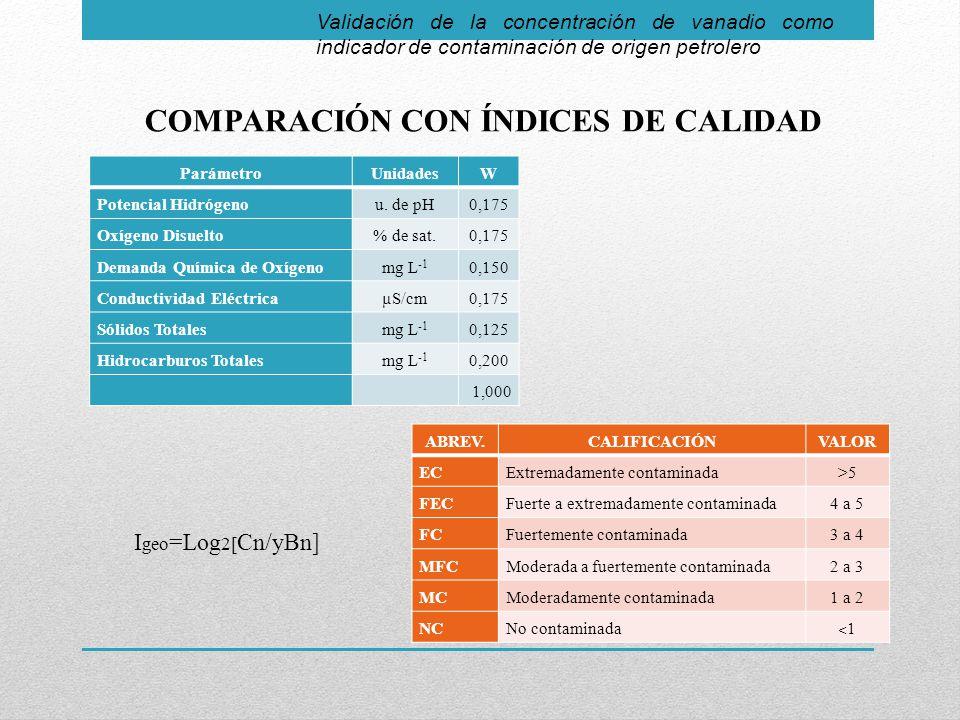 COMPARACIÓN CON ÍNDICES DE CALIDAD