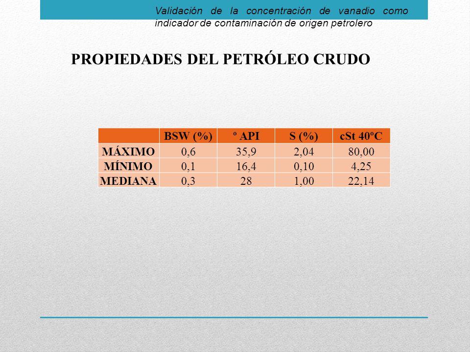 PROPIEDADES DEL PETRÓLEO CRUDO