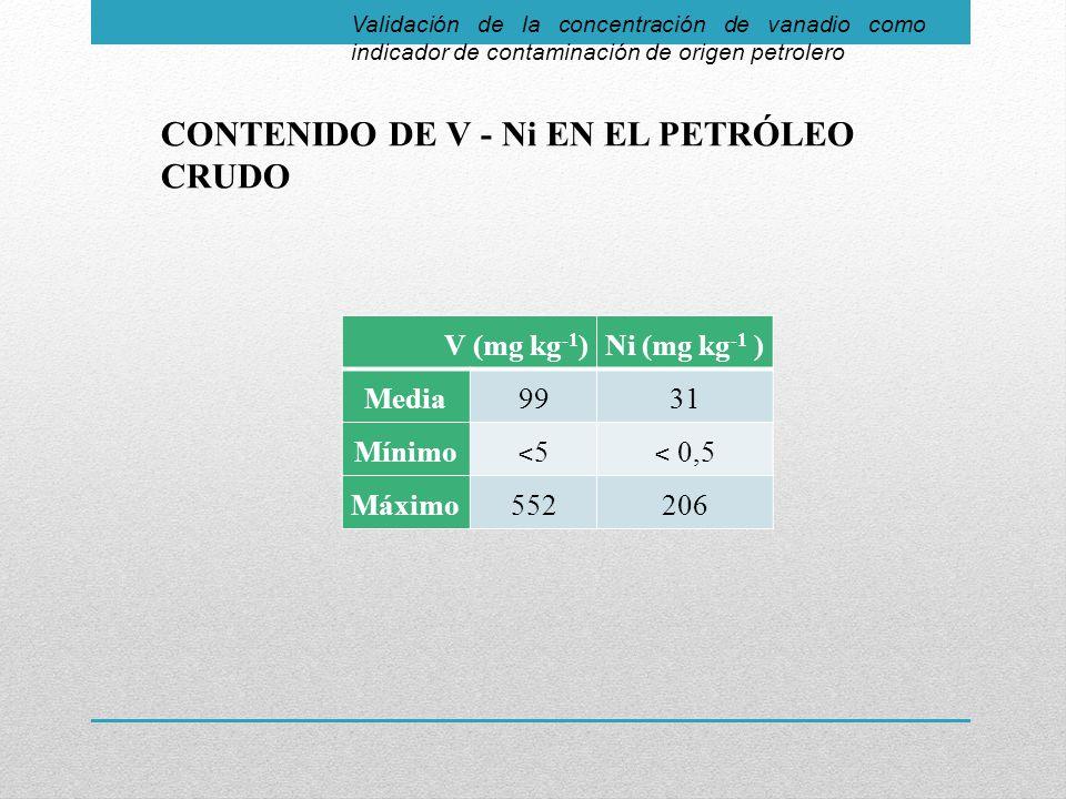 CONTENIDO DE V - Ni EN EL PETRÓLEO CRUDO