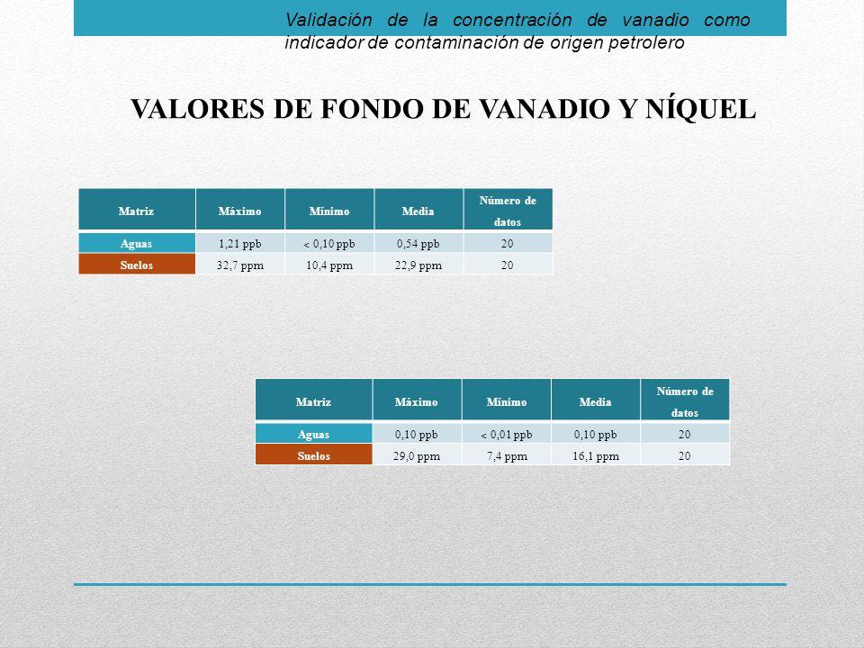 VALORES DE FONDO DE VANADIO Y NÍQUEL