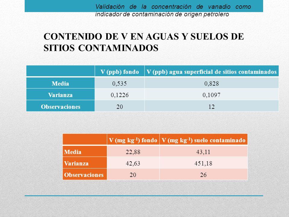 CONTENIDO DE V EN AGUAS Y SUELOS DE SITIOS CONTAMINADOS