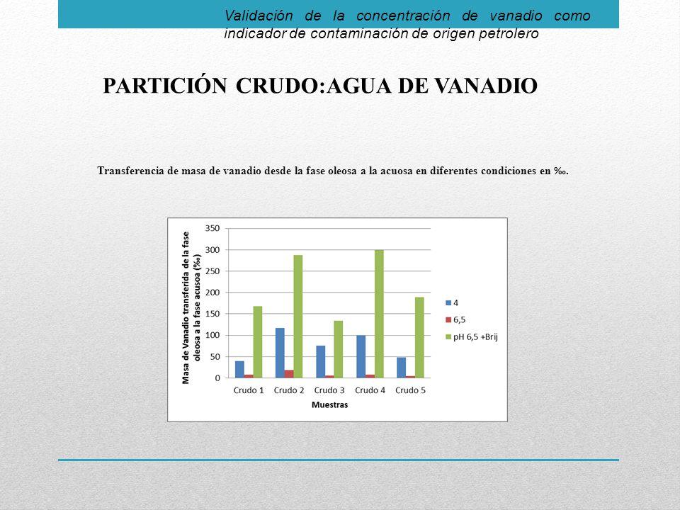 PARTICIÓN CRUDO:AGUA DE VANADIO