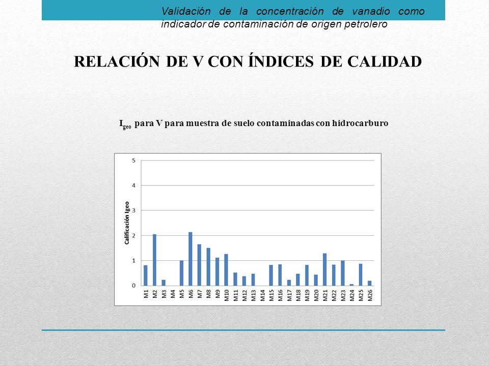 RELACIÓN DE V CON ÍNDICES DE CALIDAD