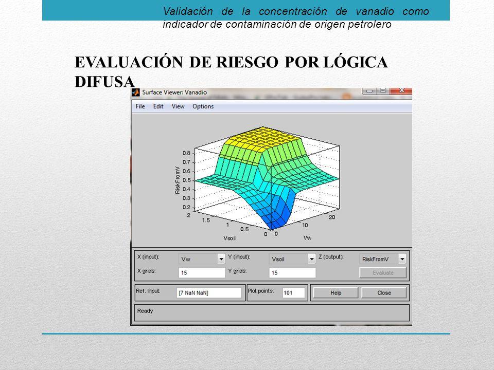 EVALUACIÓN DE RIESGO POR LÓGICA DIFUSA