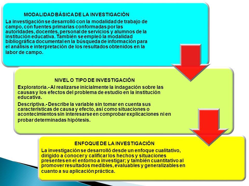 MODALIDAD BÁSICA DE LA INVESTIGACIÓN