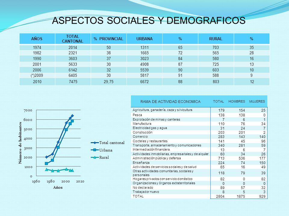 ASPECTOS SOCIALES Y DEMOGRAFICOS