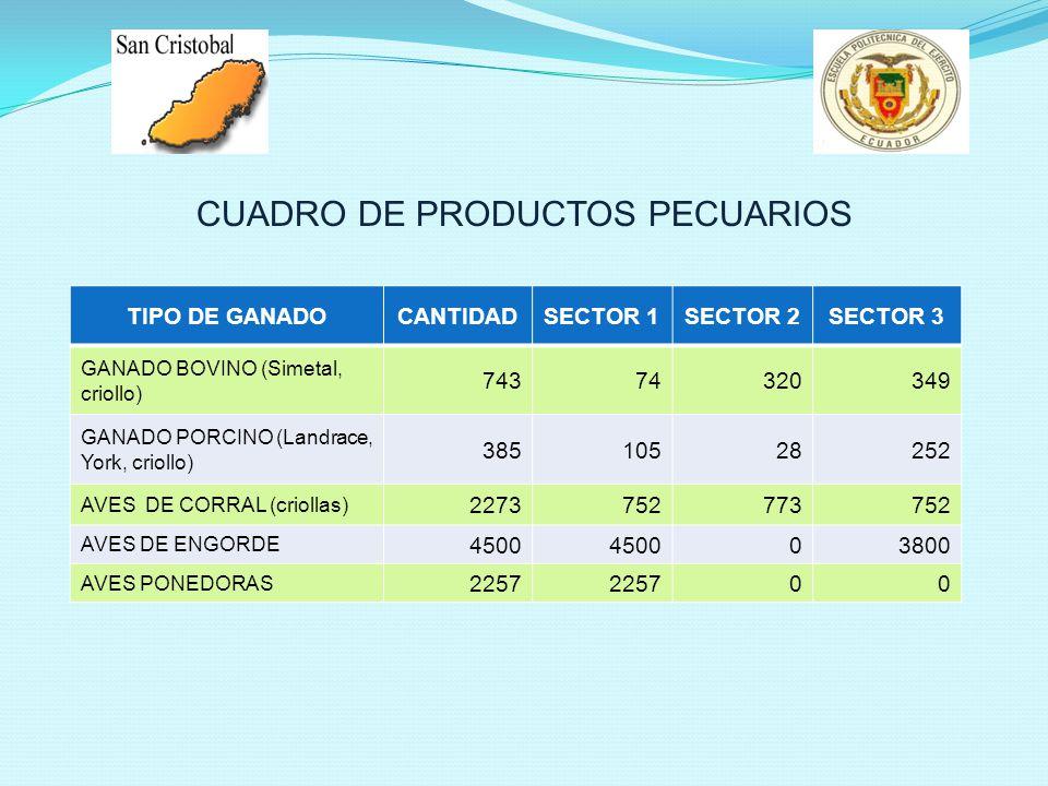 CUADRO DE PRODUCTOS PECUARIOS