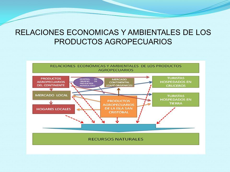 RELACIONES ECONOMICAS Y AMBIENTALES DE LOS PRODUCTOS AGROPECUARIOS