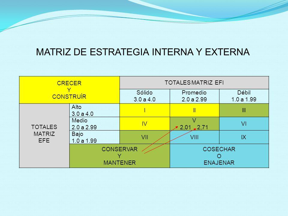 MATRIZ DE ESTRATEGIA INTERNA Y EXTERNA