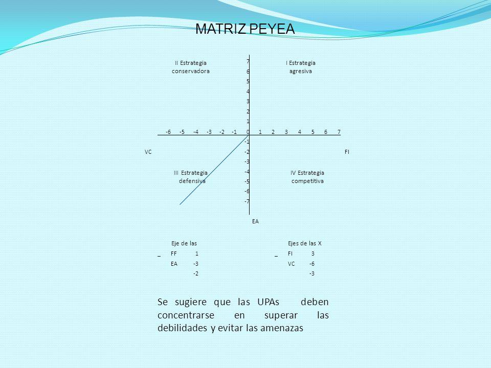 MATRIZ PEYEA II Estrategia conservadora. 7. I Estrategia agresiva. 6. 5. 4. 3. 2. 1. -6. -5.