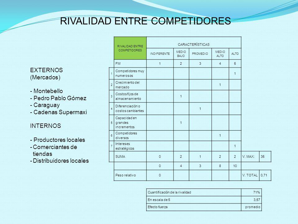 RIVALIDAD ENTRE COMPETIDORES