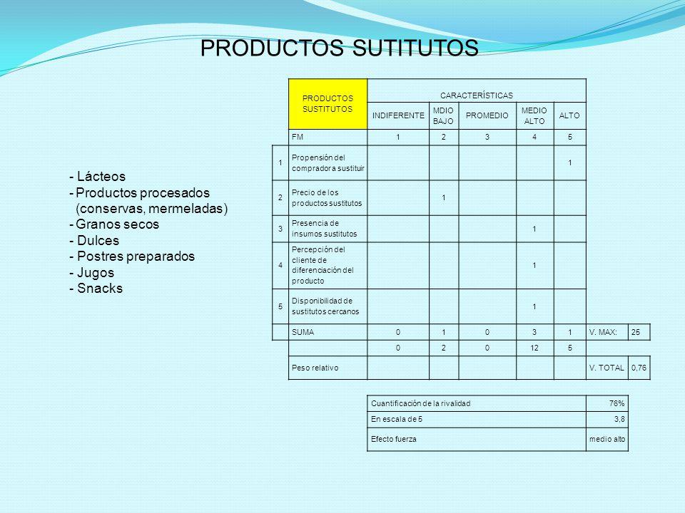 PRODUCTOS SUTITUTOS - Lácteos